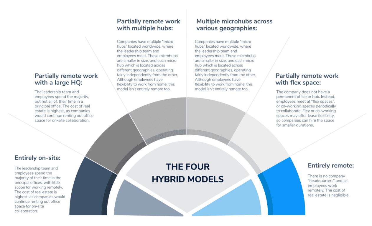 Globalization Partners Hybrid Models Diagram